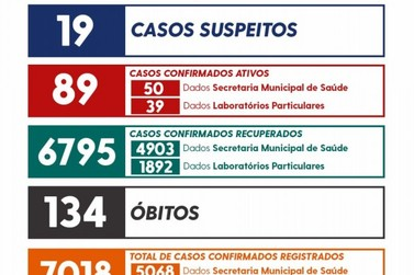 União da Vitória registra 15 novos casos de coronavírus
