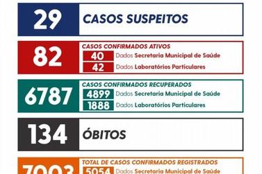 União da Vitória ultrapassa 7 mil casos de coronavírus durante a pandemia