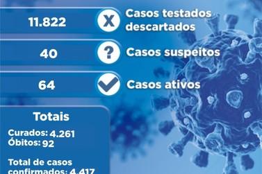 Volta a subir o número de casos confirmados de coronavírus em Porto União