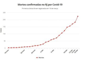 Sobe para 229 o número de mortos pelo coronavírus no RJ