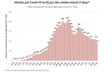 RJ tem quase 12 mil mortes e passa dos 135 mil casos de Covid