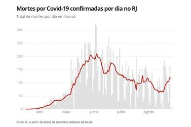 RJ chega a 15,8 mil mortes por Covid-19