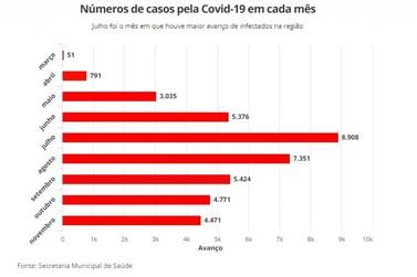 Total de casos confirmados da Covid-19 passa de 40 mil na região